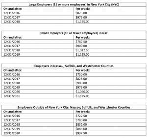 minimum salary for exempt employees 2017 new york
