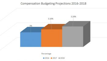 2018 Compensation Budgeting Forecast Part 1: Base Pay Adjustments