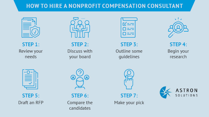 These steps will help you secure compensation consulting services in an organized way.