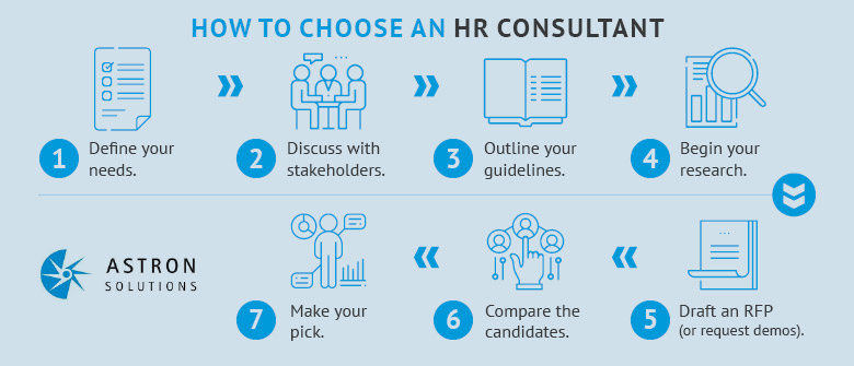 Here's how to hire an HR consultant for a small business.