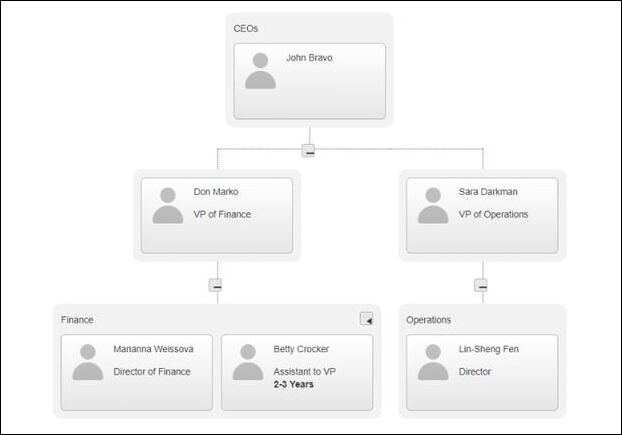 Organization charts are a helpful feature of talent management platforms.